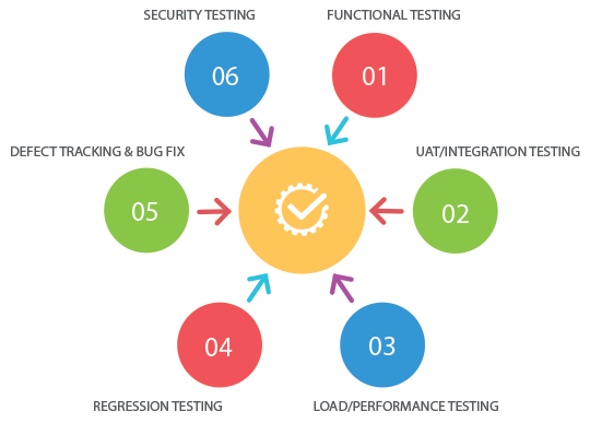 Testing and Automation – Techminds Group