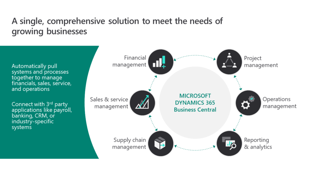 Business Central Core Modules